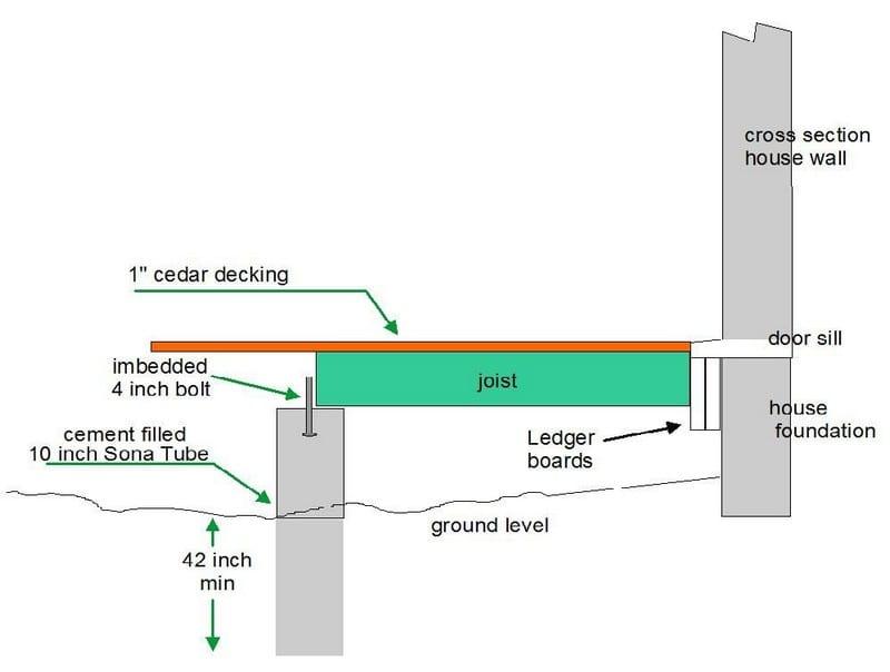 DIY Octagonal Deck 03
