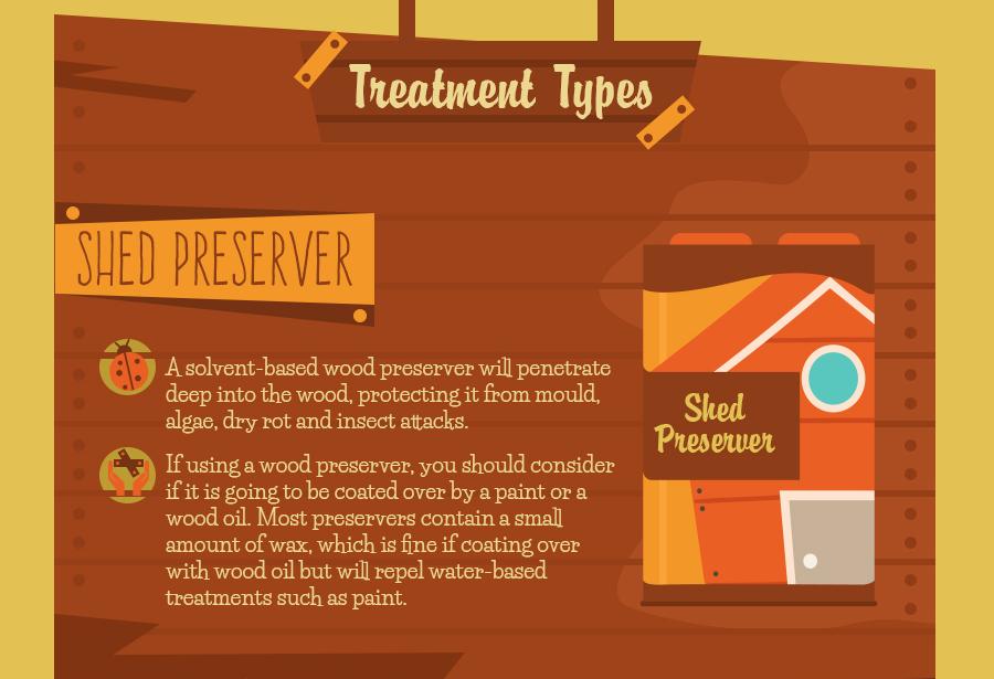 Timber treatment alternatives.